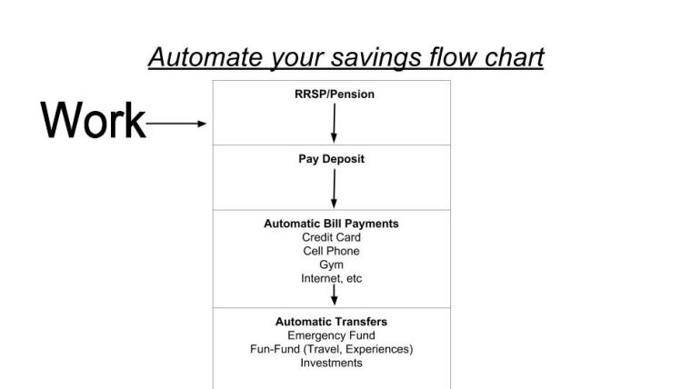 Automate your savings flow chart